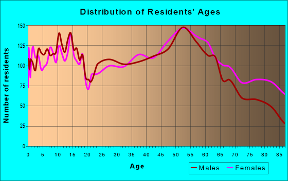 Age and Sex of Residents in zip code 44622