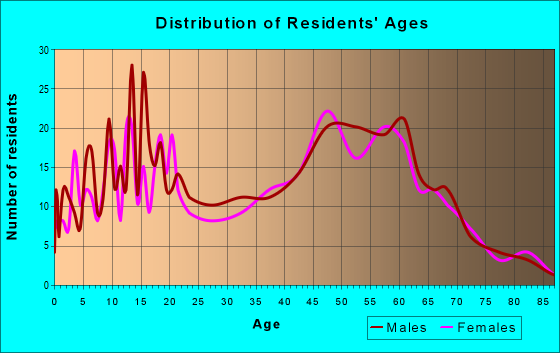 Age and Sex of Residents in zip code 44634