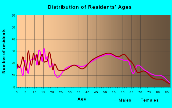 Age and Sex of Residents in zip code 44643