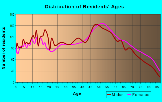 Age and Sex of Residents in zip code 44647