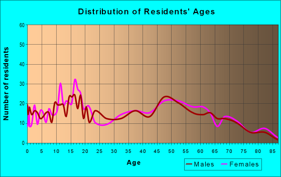 Age and Sex of Residents in zip code 44677
