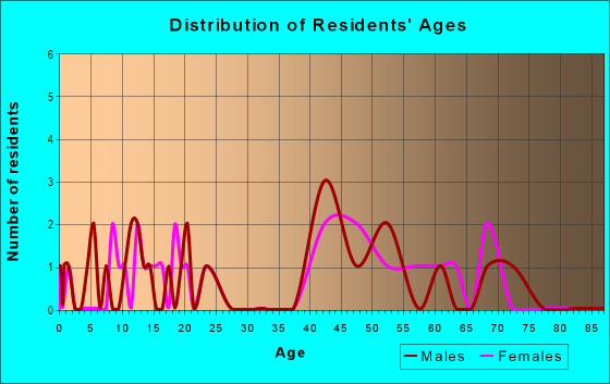 Age and Sex of Residents in zip code 44678