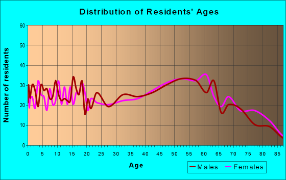 Age and Sex of Residents in zip code 44680