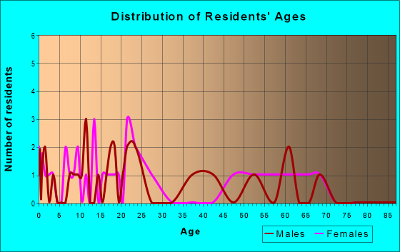 Age and Sex of Residents in zip code 44690