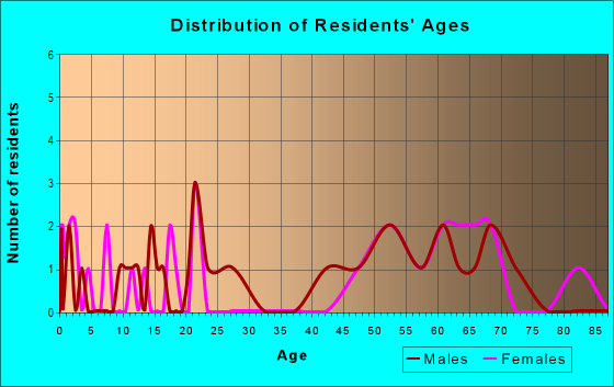 Age and Sex of Residents in zip code 44697