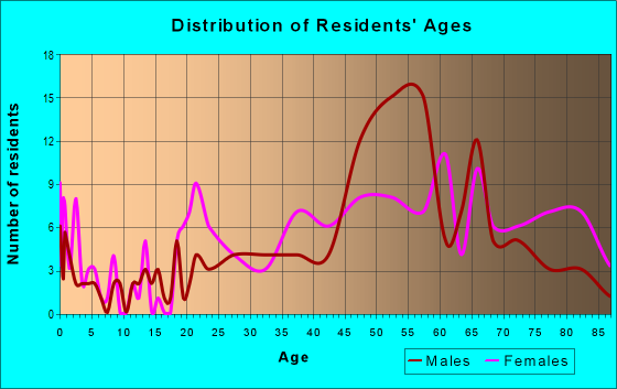 Age and Sex of Residents in zip code 44702