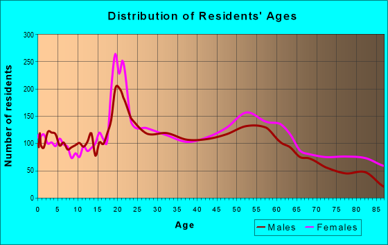Age and Sex of Residents in zip code 44709