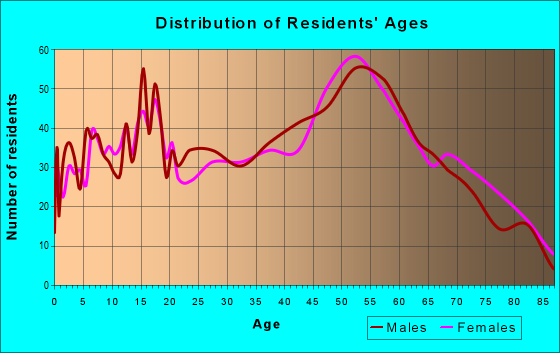 Age and Sex of Residents in zip code 44730