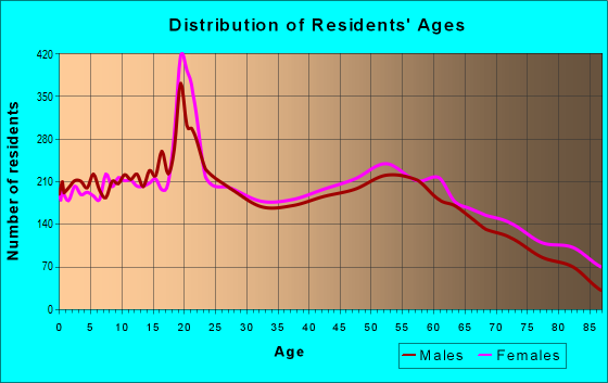 Age and Sex of Residents in zip code 44805