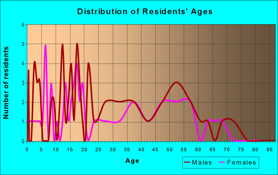 Age and Sex of Residents in zip code 44809