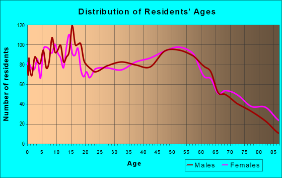 Age and Sex of Residents in zip code 44811
