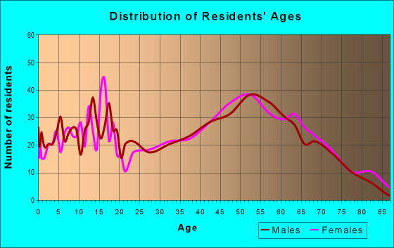 Age and Sex of Residents in zip code 44824