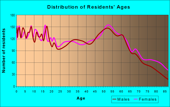 Age and Sex of Residents in zip code 44830