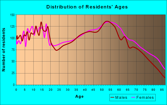 Age and Sex of Residents in zip code 44833