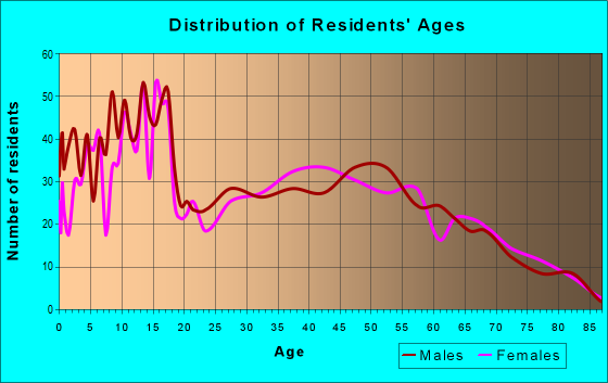Age and Sex of Residents in zip code 44837