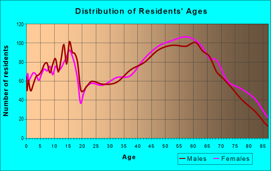 Age and Sex of Residents in zip code 44839