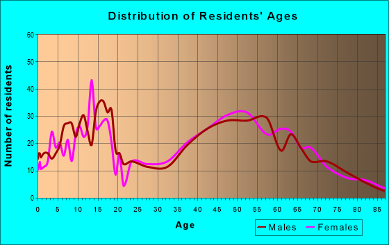Age and Sex of Residents in zip code 44846