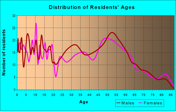 Age and Sex of Residents in zip code 44867