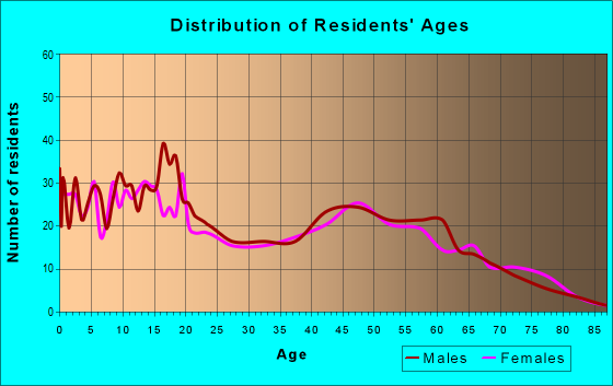 Age and Sex of Residents in zip code 44878