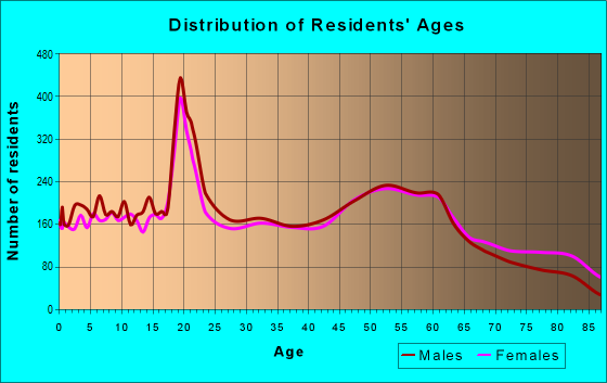 Age and Sex of Residents in zip code 44883