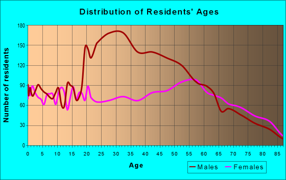 Age and Sex of Residents in zip code 44905