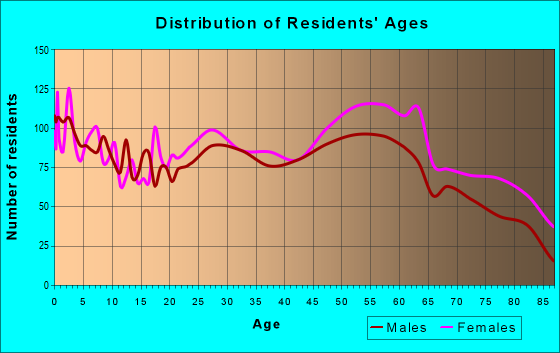 Age and Sex of Residents in zip code 44907
