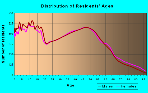 Age and Sex of Residents in zip code 45011