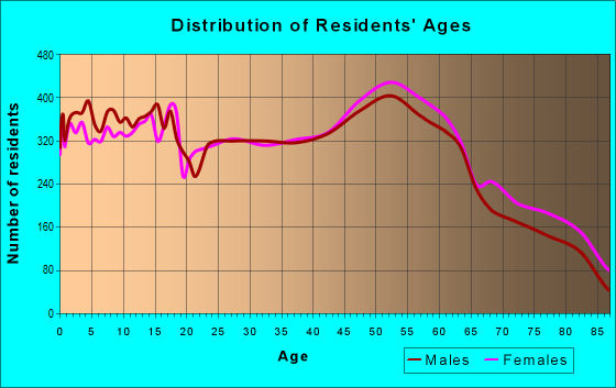 Age and Sex of Residents in zip code 45013