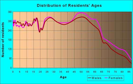 Age and Sex of Residents in zip code 45014