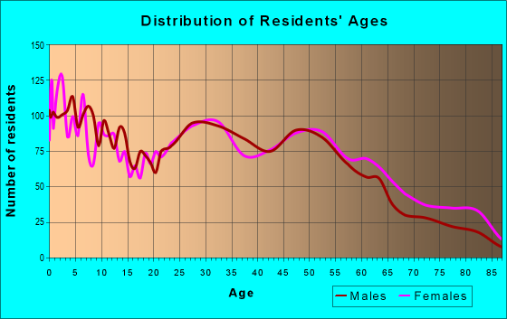Age and Sex of Residents in zip code 45015