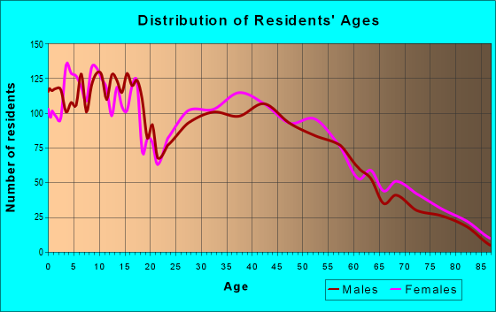 Age and Sex of Residents in zip code 45067