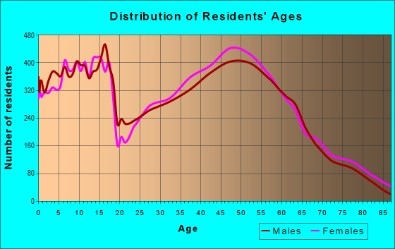 Age and Sex of Residents in zip code 45069