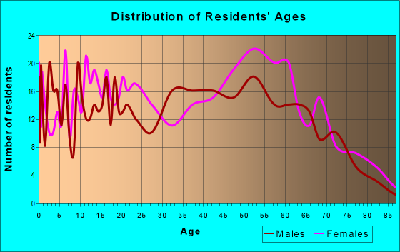 Age and Sex of Residents in zip code 45101