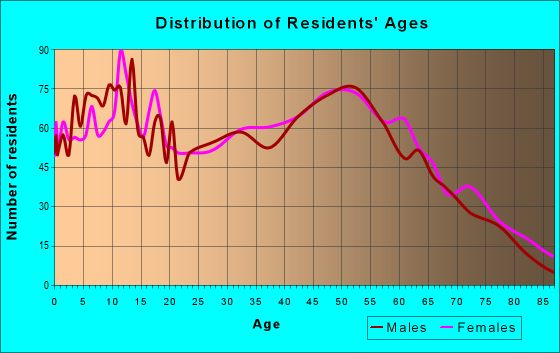 Age and Sex of Residents in zip code 45107