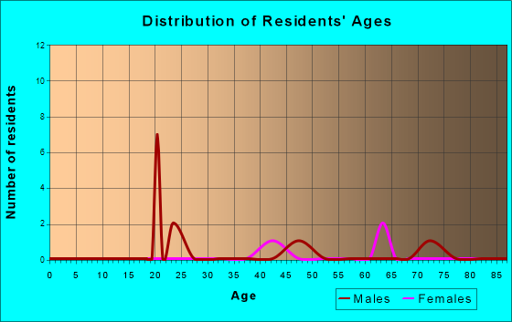 Age and Sex of Residents in zip code 45114