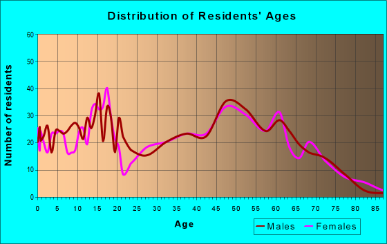 Age and Sex of Residents in zip code 45118