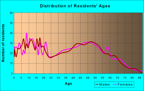Age and Sex of Residents in zip code 45120