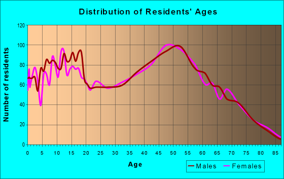 Age and Sex of Residents in zip code 45122