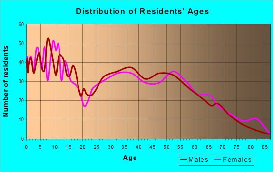 Age and Sex of Residents in zip code 45135