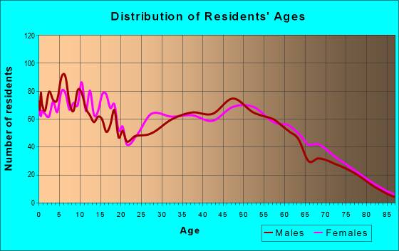Age and Sex of Residents in zip code 45154