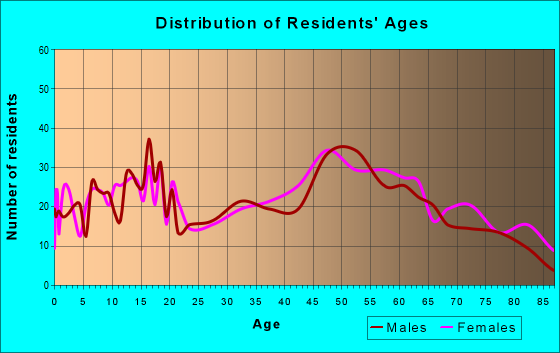 Age and Sex of Residents in zip code 45167