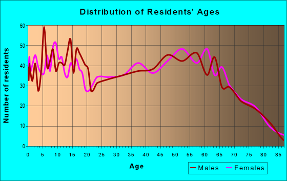 Age and Sex of Residents in zip code 45171