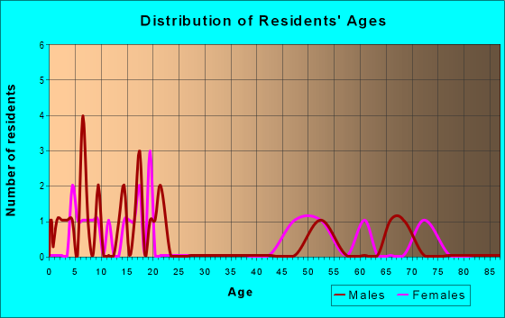 Age and Sex of Residents in zip code 45172