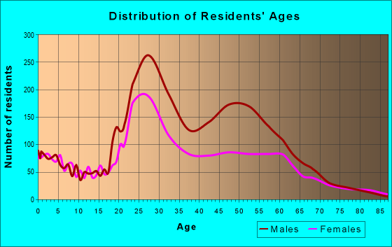 Age and Sex of Residents in zip code 45202