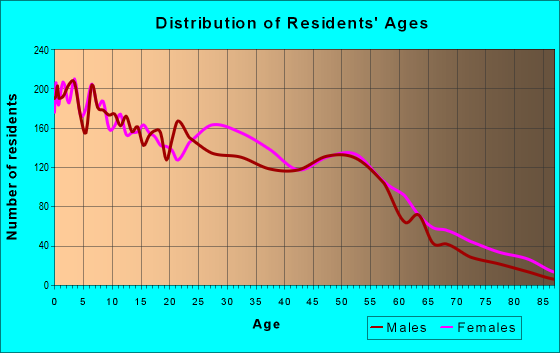 Age and Sex of Residents in zip code 45205
