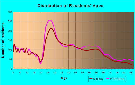 Age and Sex of Residents in zip code 45208