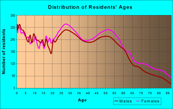 Age and Sex of Residents in zip code 45211