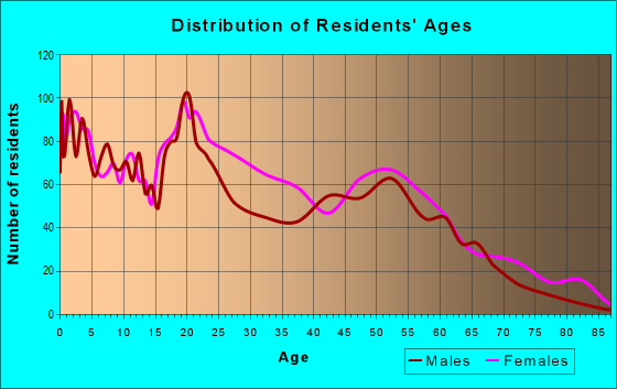 Age and Sex of Residents in zip code 45214