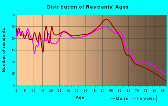 Age and Sex of Residents in zip code 45216
