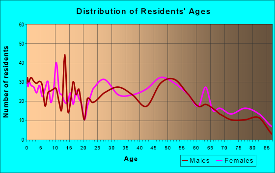 Age and Sex of Residents in zip code 45218